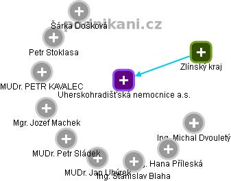 Uherskohradišťská nemocnice a.s. - náhled vizuálního zobrazení vztahů obchodního rejstříku