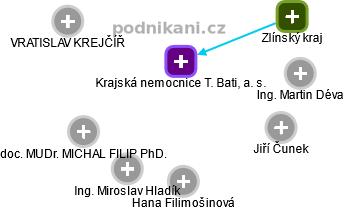 Krajská nemocnice T. Bati, a. s. - náhled vizuálního zobrazení vztahů obchodního rejstříku