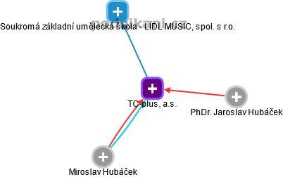 Residence Group, a.s. - náhled vizuálního zobrazení vztahů obchodního rejstříku