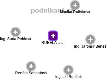 RUBELA, a.s. - náhled vizuálního zobrazení vztahů obchodního rejstříku