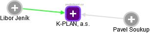 K-Plan, a.s. - náhled vizuálního zobrazení vztahů obchodního rejstříku