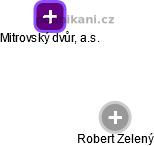Mitrovský dvůr, a.s. - náhled vizuálního zobrazení vztahů obchodního rejstříku