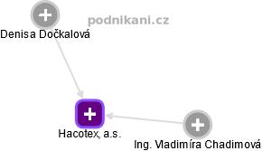 Hacotex, a.s. - náhled vizuálního zobrazení vztahů obchodního rejstříku