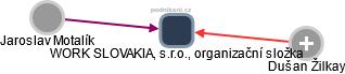 WORK SLOVAKIA, s.r.o., organizační složka - náhled vizuálního zobrazení vztahů obchodního rejstříku