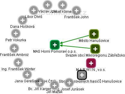 MAS Horní Pomoraví o.p.s. - obrázek vizuálního zobrazení vztahů obchodního rejstříku