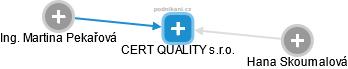 CERT QUALITY s.r.o. - náhled vizuálního zobrazení vztahů obchodního rejstříku