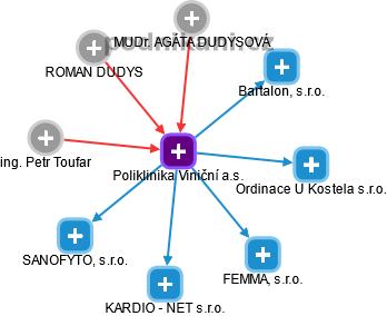 Poliklinika Viniční a.s. - náhled vizuálního zobrazení vztahů obchodního rejstříku
