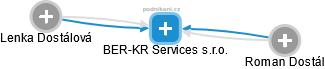 BER-KR Services s.r.o. - náhled vizuálního zobrazení vztahů obchodního rejstříku