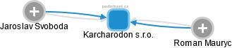 Karcharodon s.r.o. - náhled vizuálního zobrazení vztahů obchodního rejstříku
