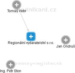 Regionální vydavatelství s.r.o. - náhled vizuálního zobrazení vztahů obchodního rejstříku