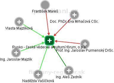 Rusko - české vědecké a kulturní fórum, o.p.s. - náhled vizuálního zobrazení vztahů obchodního rejstříku