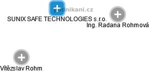 SUNIX SAFE TECHNOLOGIES s.r.o. - náhled vizuálního zobrazení vztahů obchodního rejstříku