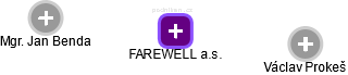 FAREWELL a.s. - náhled vizuálního zobrazení vztahů obchodního rejstříku