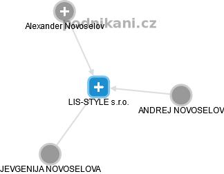 LIS-STYLE s.r.o. - náhled vizuálního zobrazení vztahů obchodního rejstříku