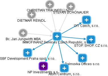 IMMOFINANZ Services Czech Republic, s.r.o. - náhled vizuálního zobrazení vztahů obchodního rejstříku