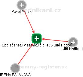 Společenství vlastníků č.p. 155 Bílé Podolí - náhled vizuálního zobrazení vztahů obchodního rejstříku