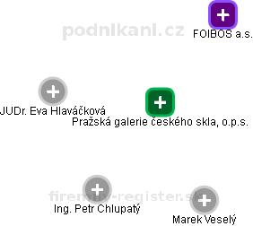 Pražská galerie českého skla, o.p.s. - náhled vizuálního zobrazení vztahů obchodního rejstříku