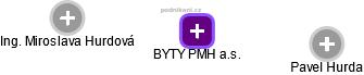 BYTY PMH a.s. - náhled vizuálního zobrazení vztahů obchodního rejstříku