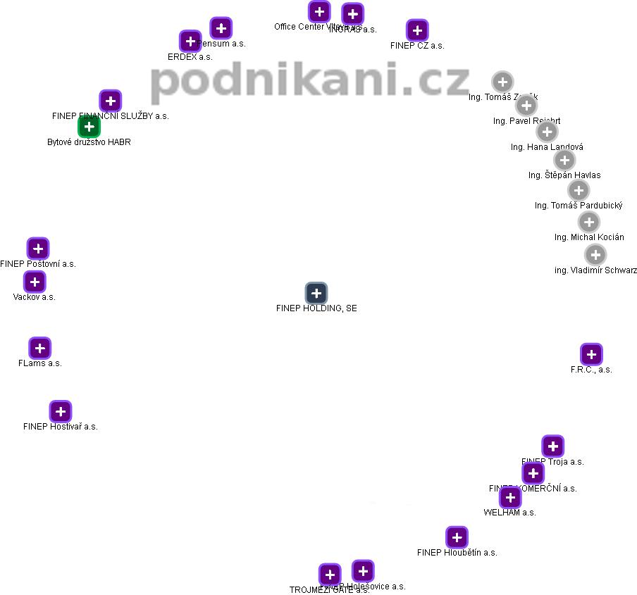 FINEP HOLDING, SE - náhled vizuálního zobrazení vztahů obchodního rejstříku