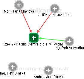 Czech - Pacific Centre o.p.s. v likvidaci - náhled vizuálního zobrazení vztahů obchodního rejstříku