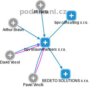 bpv Braun Partners s.r.o. - náhled vizuálního zobrazení vztahů obchodního rejstříku