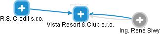 Rezidence Vyšehrad - services s.r.o. - náhled vizuálního zobrazení vztahů obchodního rejstříku