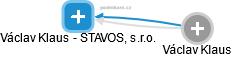 Václav Klaus - STAVOS, s.r.o. - náhled vizuálního zobrazení vztahů obchodního rejstříku
