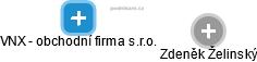 VNX - obchodní firma s.r.o. - náhled vizuálního zobrazení vztahů obchodního rejstříku