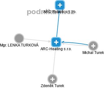 ARC-Heating s.r.o. - náhled vizuálního zobrazení vztahů obchodního rejstříku