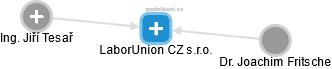 LaborUnion CZ s.r.o. - náhled vizuálního zobrazení vztahů obchodního rejstříku