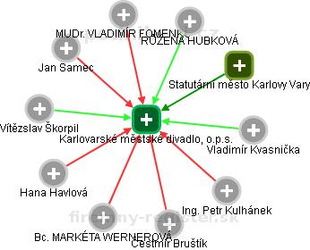 Karlovarské městské divadlo, o.p.s. - náhled vizuálního zobrazení vztahů obchodního rejstříku