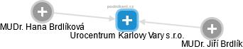 Urocentrum Karlovy Vary s.r.o. - náhled vizuálního zobrazení vztahů obchodního rejstříku