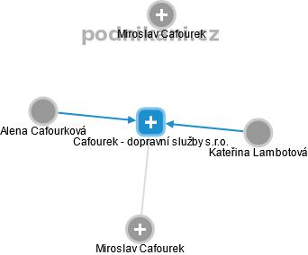 Cafourek - dopravní služby s.r.o. - náhled vizuálního zobrazení vztahů obchodního rejstříku