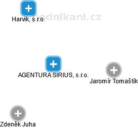 AGENTURA SIRIUS, s.r.o. - náhled vizuálního zobrazení vztahů obchodního rejstříku