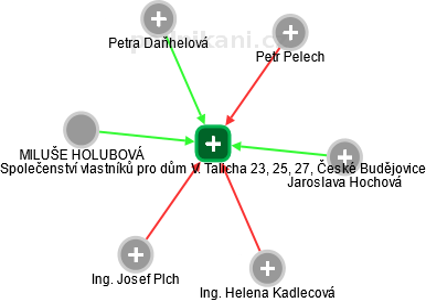 Společenství vlastníků pro dům V. Talicha 23, 25, 27, České Budějovice - náhled vizuálního zobrazení vztahů obchodního rejstříku