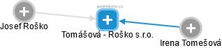 Tomášová - Roško s.r.o. - náhled vizuálního zobrazení vztahů obchodního rejstříku