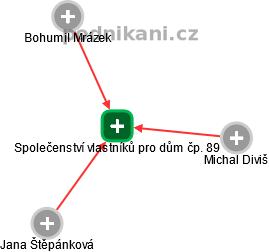 Společenství vlastníků pro dům čp. 89 - náhled vizuálního zobrazení vztahů obchodního rejstříku