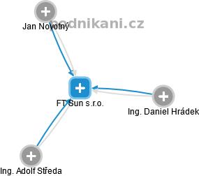 FT Sun s.r.o. - náhled vizuálního zobrazení vztahů obchodního rejstříku