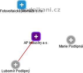 AP Industry a.s. - náhled vizuálního zobrazení vztahů obchodního rejstříku