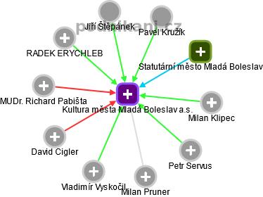 Kultura města Mladá Boleslav a.s. - náhled vizuálního zobrazení vztahů obchodního rejstříku