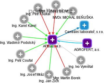 AFEED, a.s. - náhled vizuálního zobrazení vztahů obchodního rejstříku