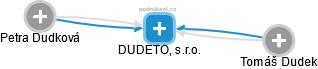 DUDETO, s.r.o. - náhled vizuálního zobrazení vztahů obchodního rejstříku