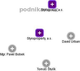 Styroproperty, a.s. - náhled vizuálního zobrazení vztahů obchodního rejstříku