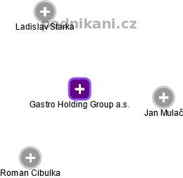 Gastro Holding Group a.s. - náhled vizuálního zobrazení vztahů obchodního rejstříku