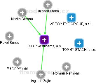 TSG Investments, a.s. - náhled vizuálního zobrazení vztahů obchodního rejstříku