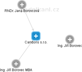 Candoris s.r.o. - náhled vizuálního zobrazení vztahů obchodního rejstříku