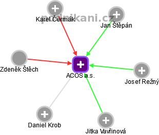 ACOS a.s. - náhled vizuálního zobrazení vztahů obchodního rejstříku