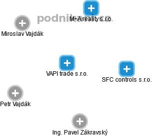 VAPI trade s.r.o. - náhled vizuálního zobrazení vztahů obchodního rejstříku