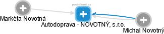 Autodoprava - NOVOTNÝ, s.r.o. - náhled vizuálního zobrazení vztahů obchodního rejstříku