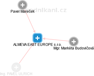 ALMEVA EAST EUROPE s.r.o. - náhled vizuálního zobrazení vztahů obchodního rejstříku